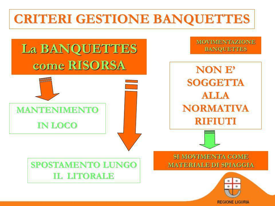 CRITERI GESTIONE BANQUETTES La BANQUETTES come RISORSA