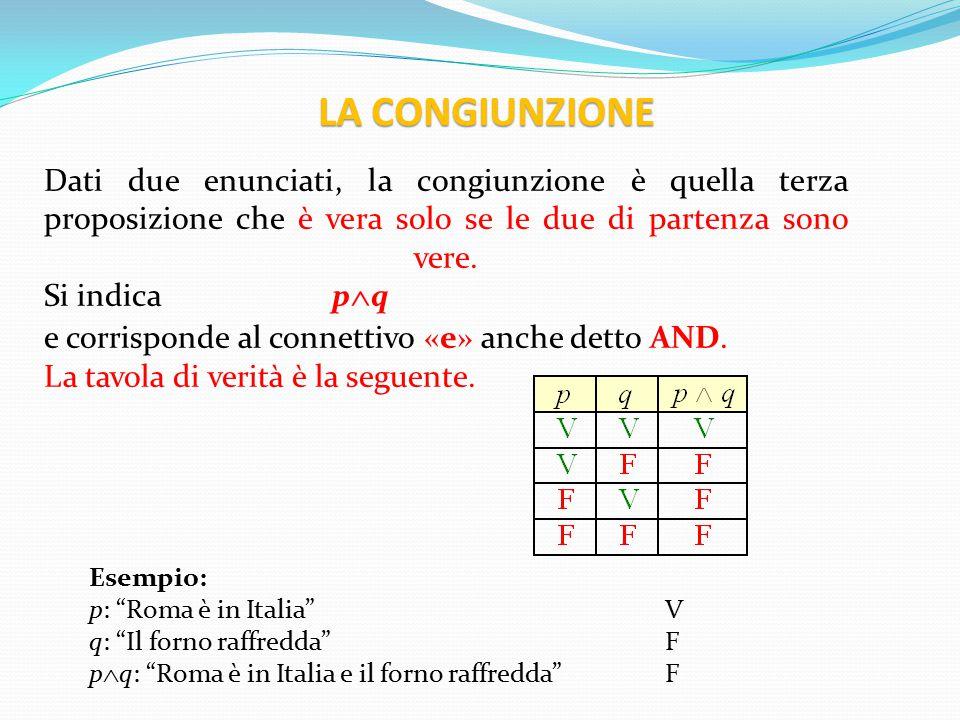 LA CONGIUNZIONE Dati due enunciati, la congiunzione è quella terza proposizione che è vera solo se le due di partenza sono vere. Si indica pq.