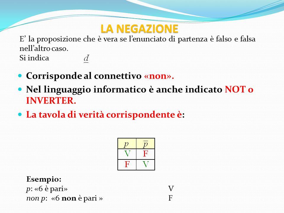LA NEGAZIONE Corrisponde al connettivo «non».