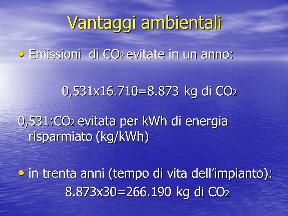 Vantaggi ambientali Emissioni di CO2 evitate in un anno: