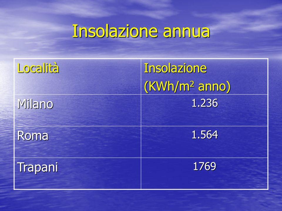 Insolazione annua Località Insolazione (KWh/m2 anno) Milano Roma