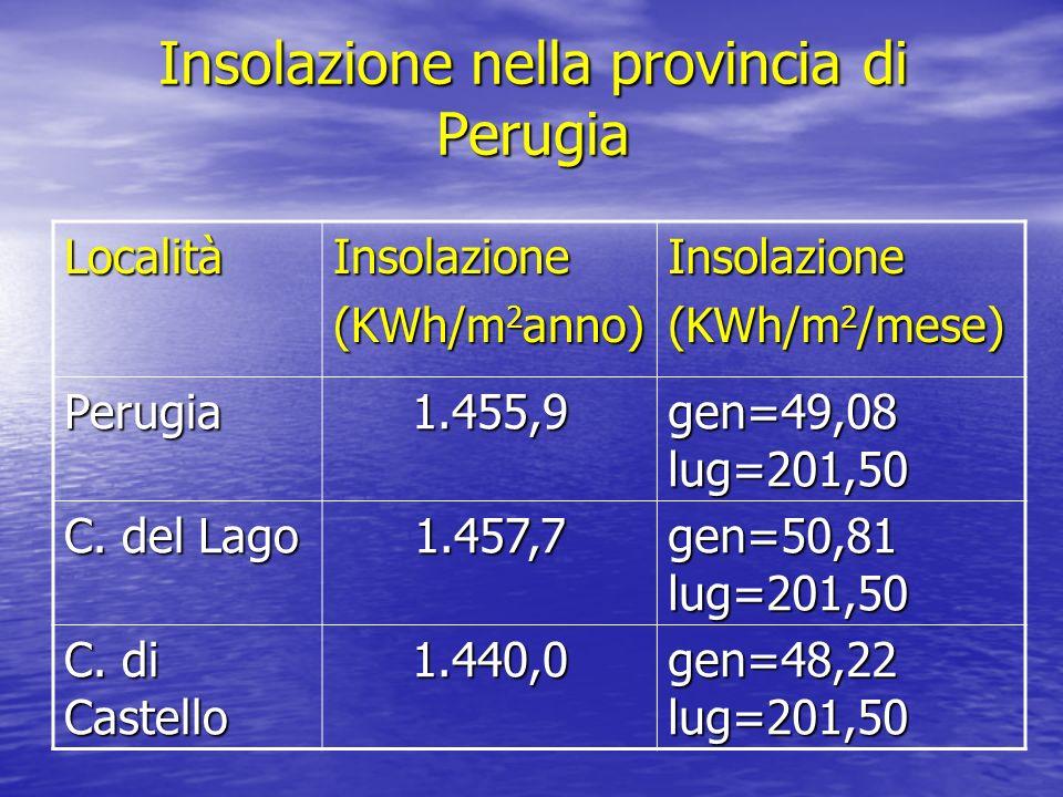 Insolazione nella provincia di Perugia