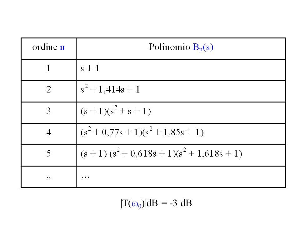 |T(w0)|dB = -3 dB