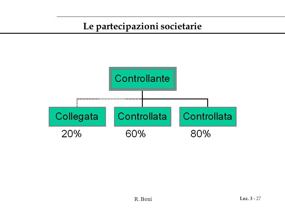 Le partecipazioni societarie