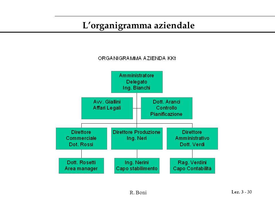 L'organigramma aziendale