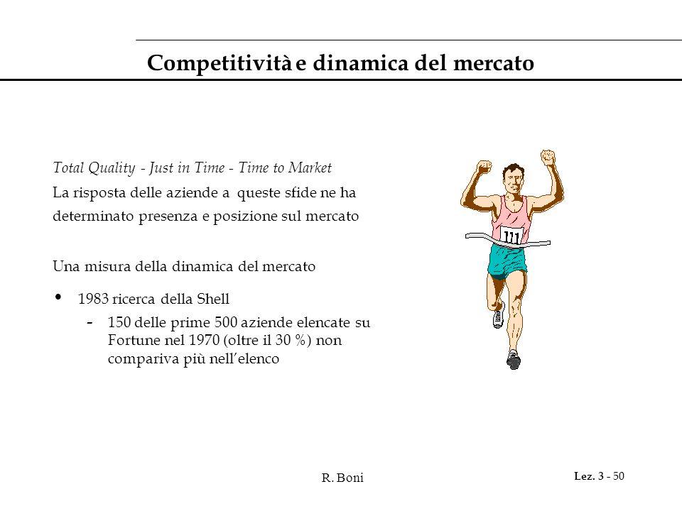 Competitività e dinamica del mercato