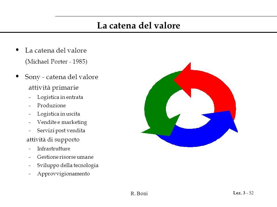 La catena del valore La catena del valore (Michael Porter - 1985)