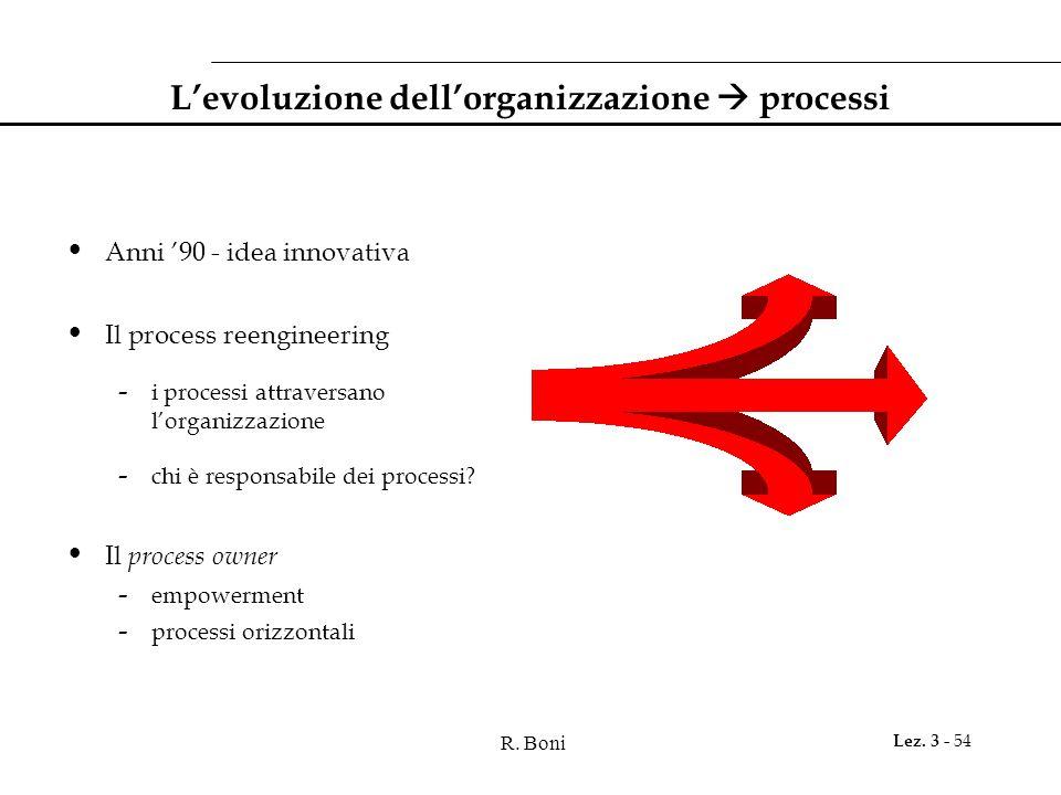 L'evoluzione dell'organizzazione  processi