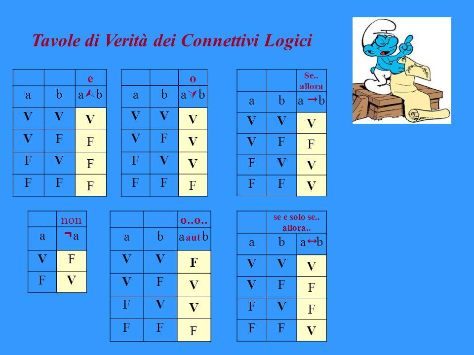 Tavole di Verità dei Connettivi Logici