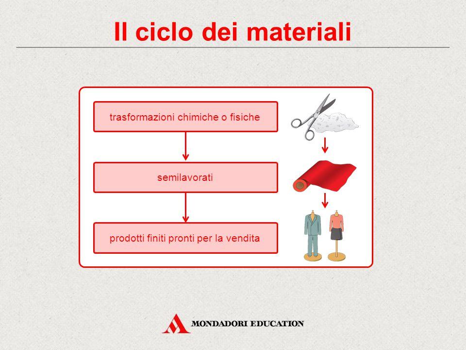 Il ciclo dei materiali trasformazioni chimiche o fisiche semilavorati