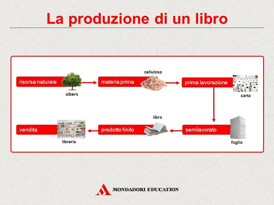 La produzione di un libro