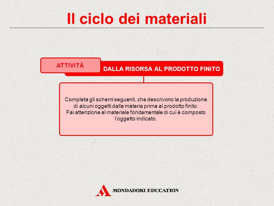 Il ciclo dei materiali ATTIVITÀ DALLA RISORSA AL PRODOTTO FINITO