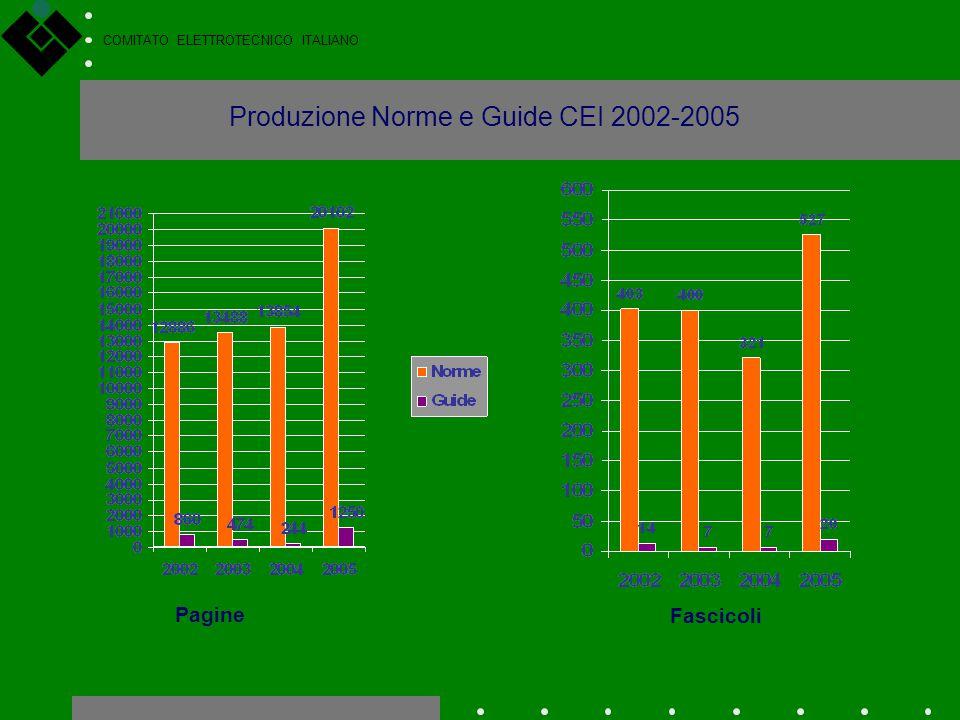 Produzione Norme e Guide CEI 2002-2005