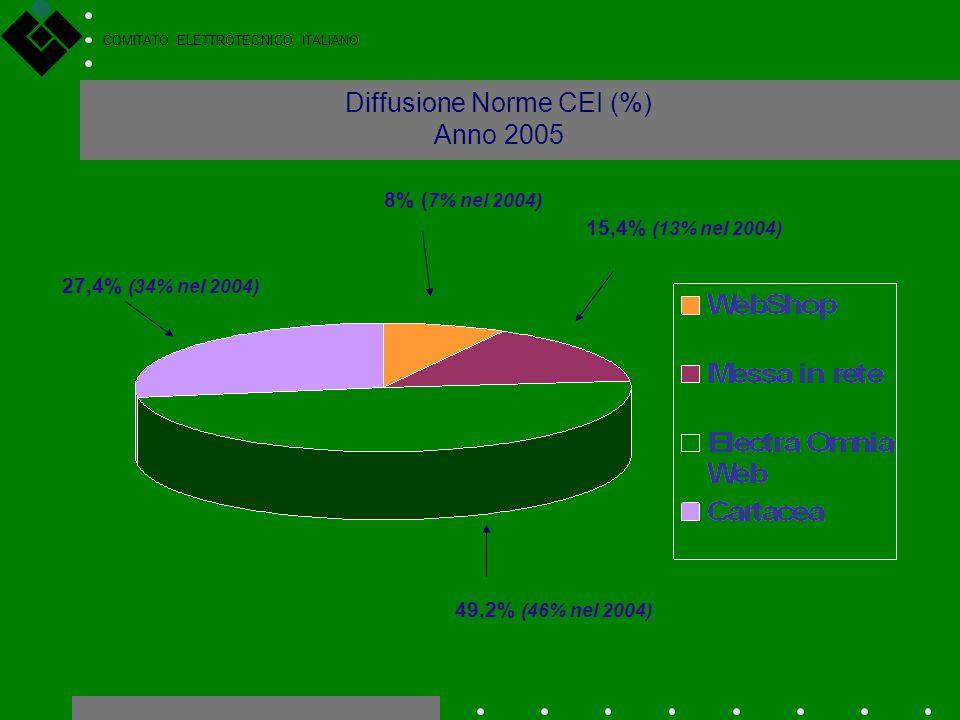 Diffusione Norme CEI (%) Anno 2005