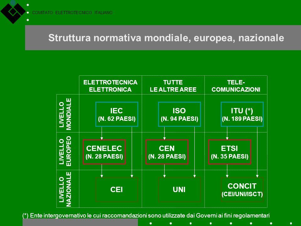 Struttura normativa mondiale, europea, nazionale