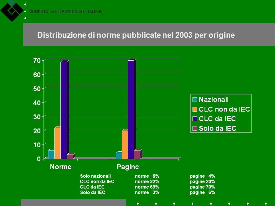 Distribuzione di norme pubblicate nel 2003 per origine