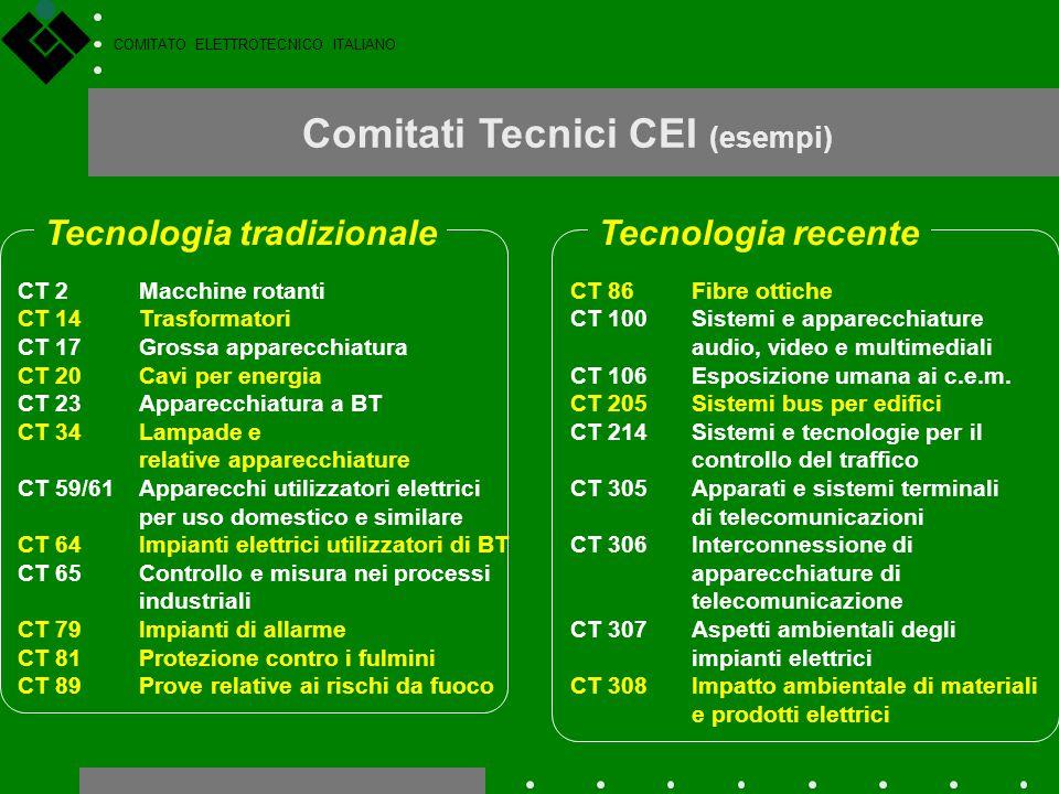 Comitati Tecnici CEI (esempi)