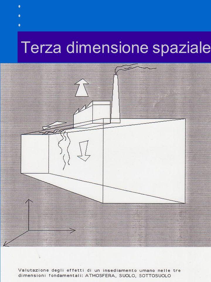 Terza dimensione spaziale