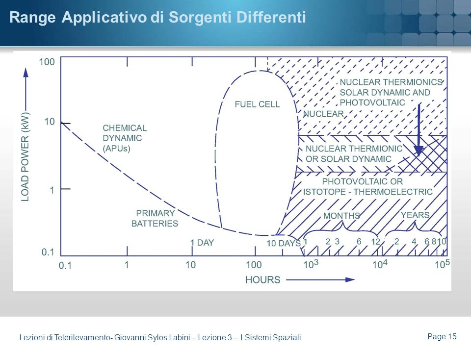 Range Applicativo di Sorgenti Differenti