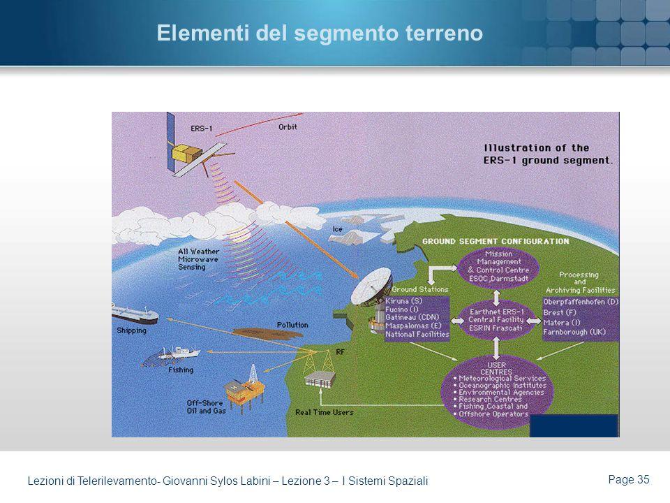 Elementi del segmento terreno