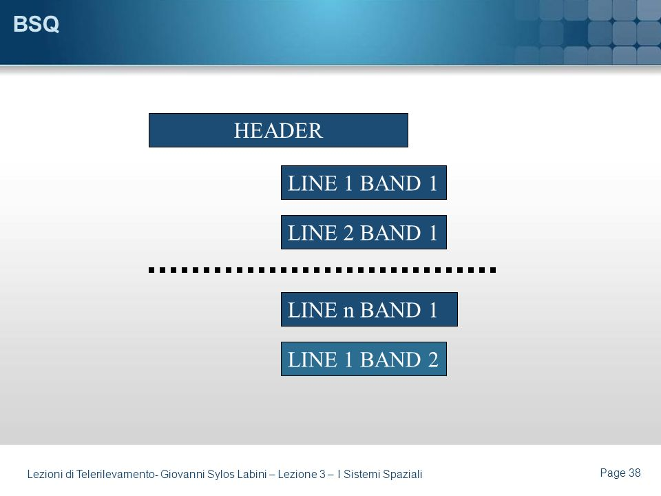 BSQ HEADER LINE 1 BAND 1 LINE 2 BAND 1 LINE n BAND 1 LINE 1 BAND 2