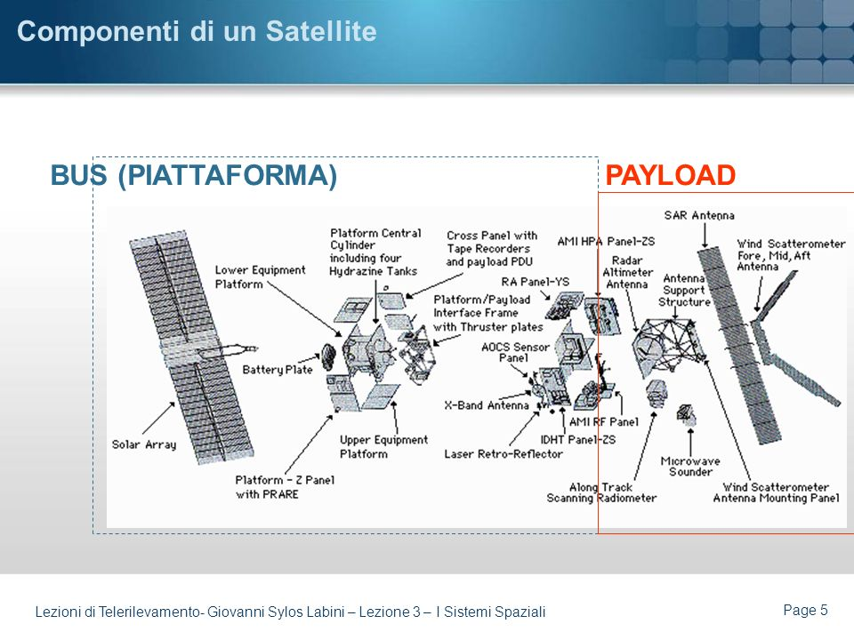 Componenti di un Satellite