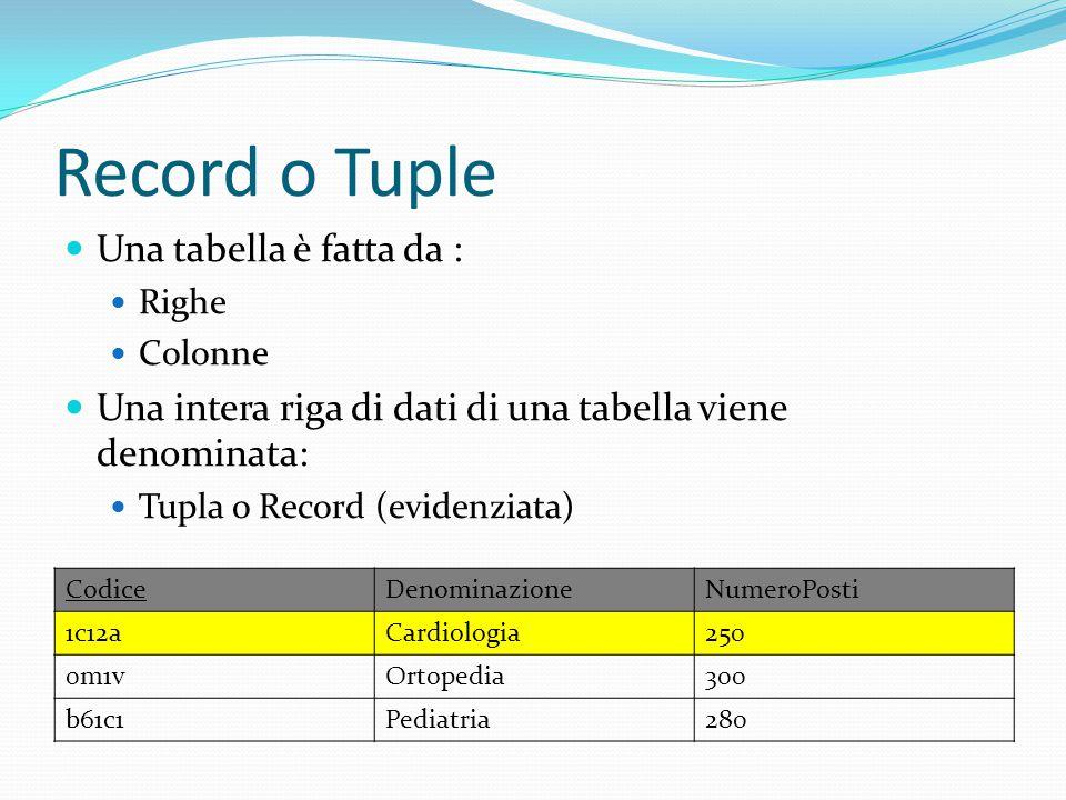 Record o Tuple Una tabella è fatta da :