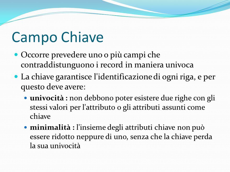 Campo Chiave Occorre prevedere uno o più campi che contraddistunguono i record in maniera univoca.