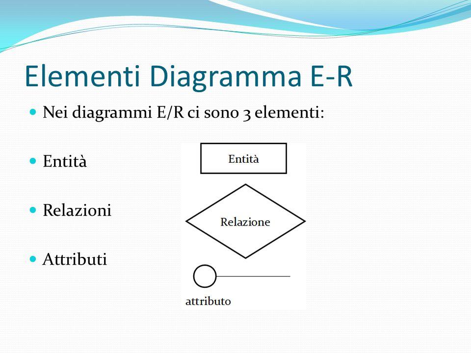 Elementi Diagramma E-R