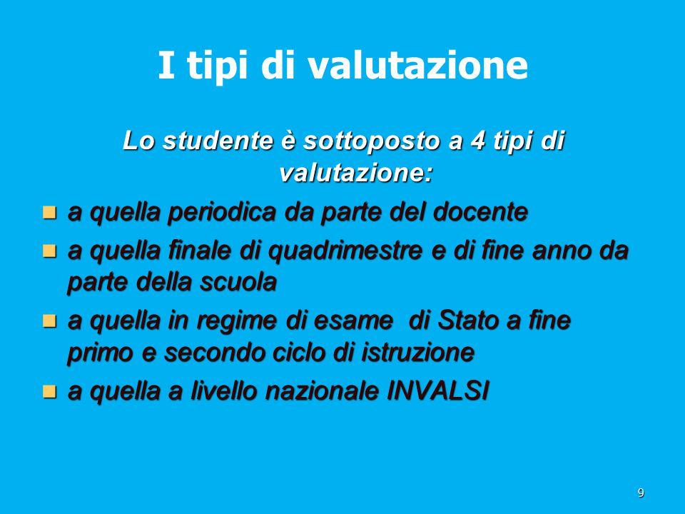 Lo studente è sottoposto a 4 tipi di valutazione:
