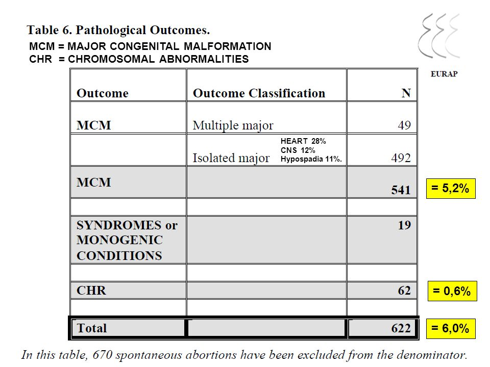 = 5,2% = 0,6% = 6,0% MCM = MAJOR CONGENITAL MALFORMATION