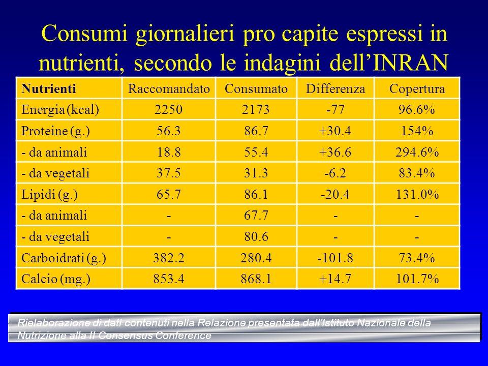 Consumi giornalieri pro capite espressi in nutrienti, secondo le indagini dell'INRAN