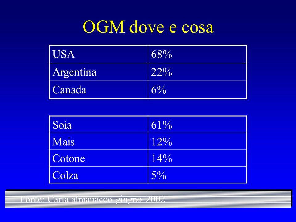 OGM dove e cosa USA 68% Argentina 22% Canada 6% Soia 61% Mais 12%