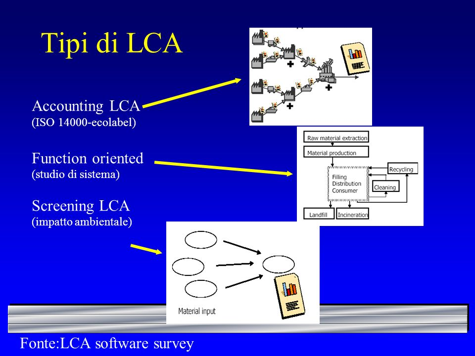 Tipi di LCA Accounting LCA Function oriented Screening LCA