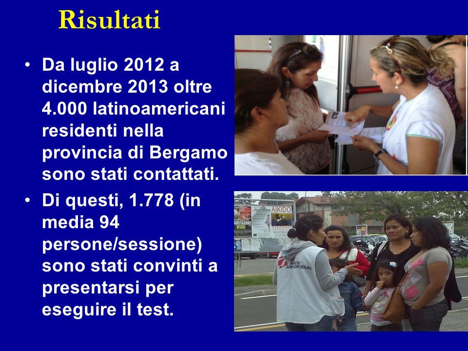 Risultati Da luglio 2012 a dicembre 2013 oltre 4.000 latinoamericani residenti nella provincia di Bergamo sono stati contattati.