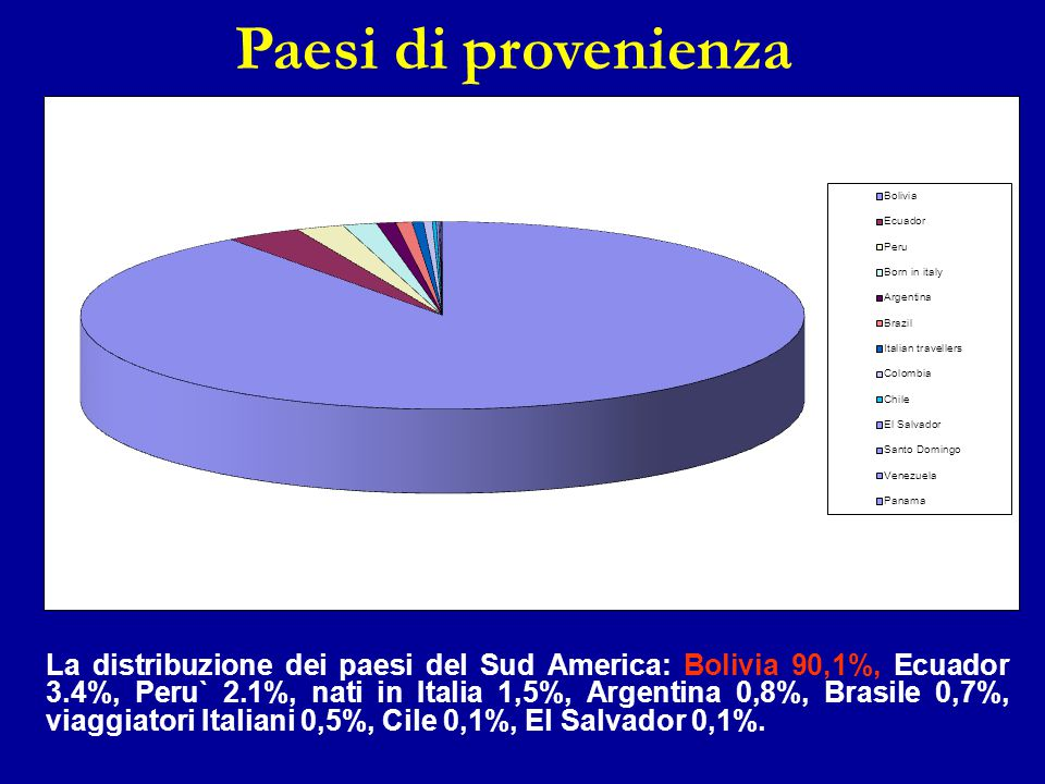Paesi di provenienza The demographic characteristic of the screened population showed: