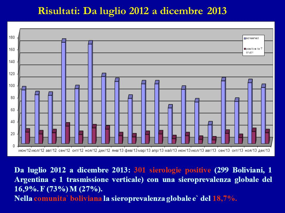 Risultati: Da luglio 2012 a dicembre 2013