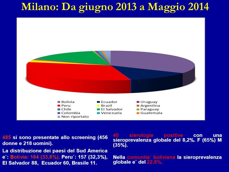 Milano: Da giugno 2013 a Maggio 2014