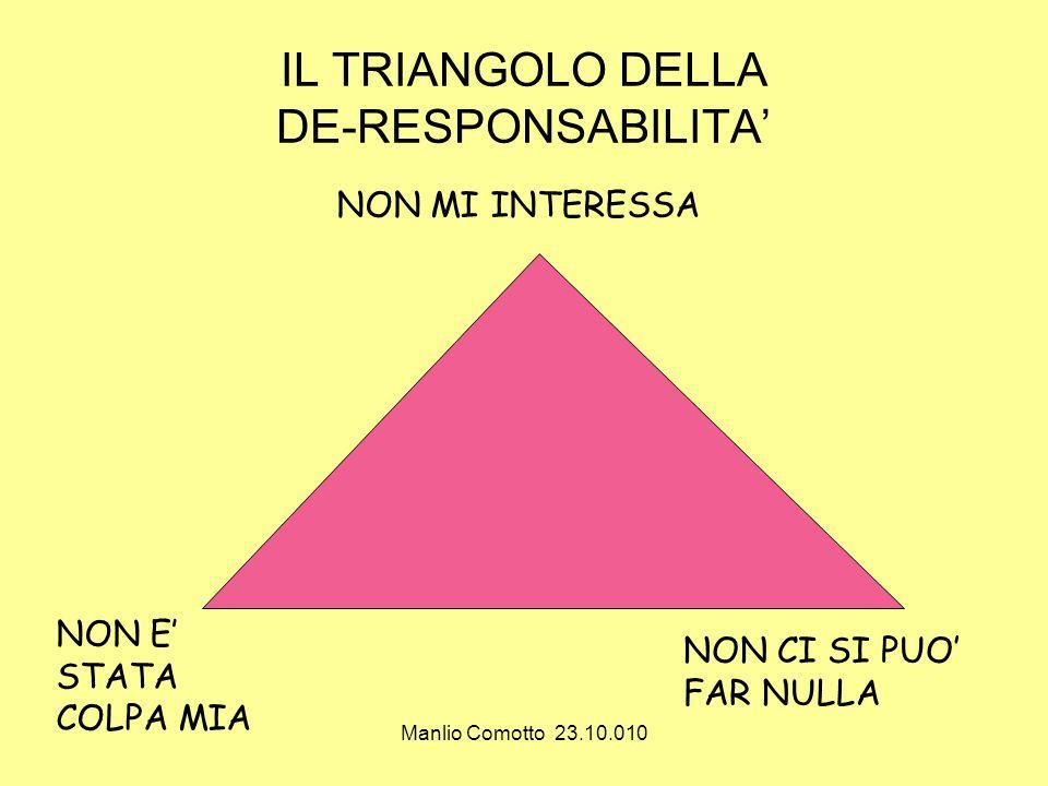 IL TRIANGOLO DELLA DE-RESPONSABILITA'