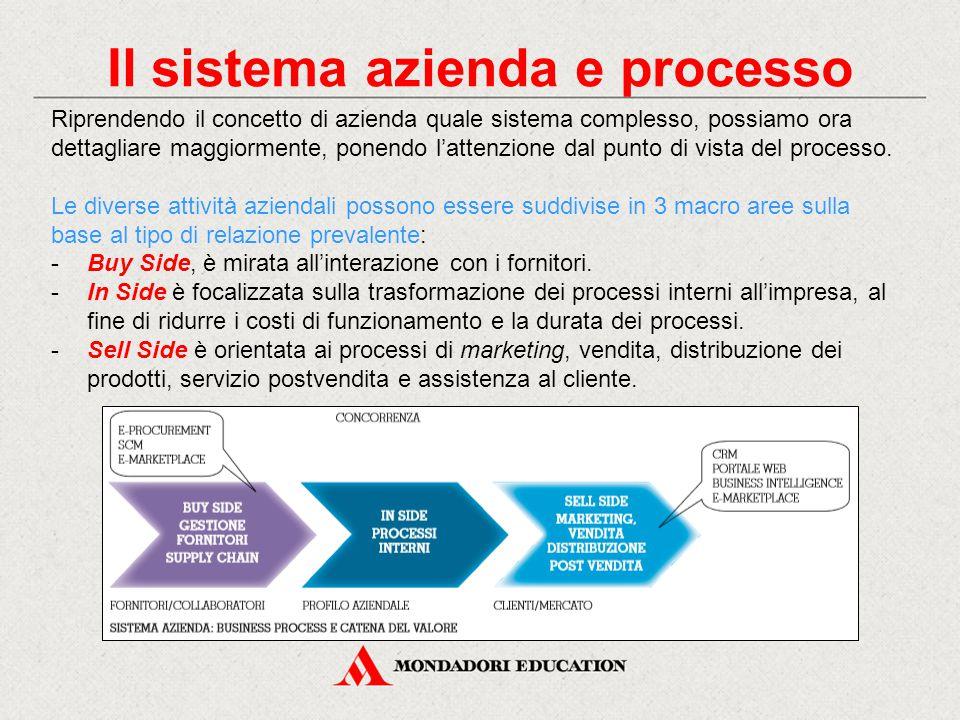 Il sistema azienda e processo