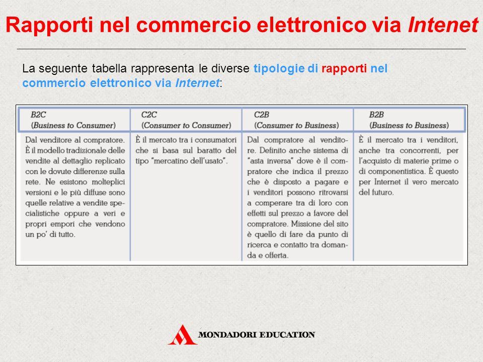 Rapporti nel commercio elettronico via Intenet