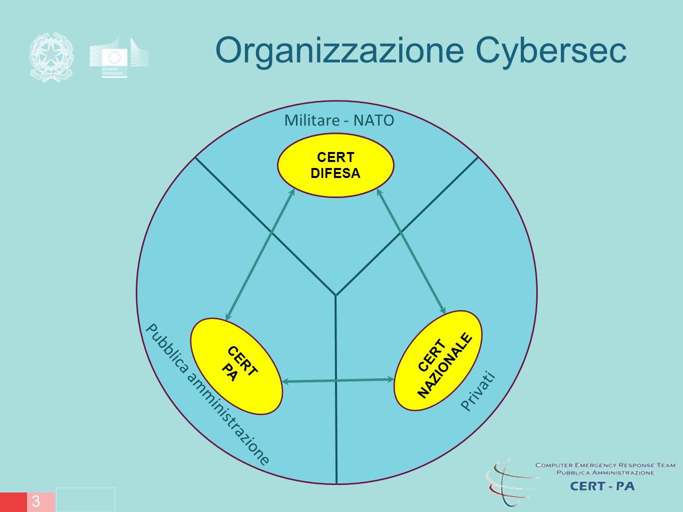 Organizzazione Cybersec