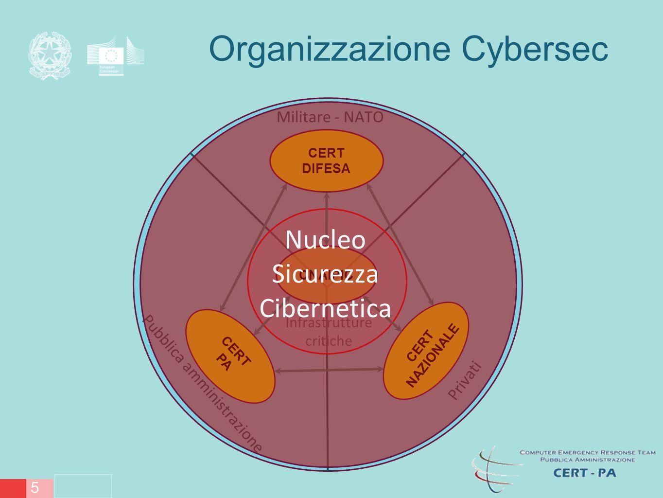Rapporto CIS 2014 Mancanza di strutture organizzative in grado di gestire gli eventi e rispondere agli attacchi.