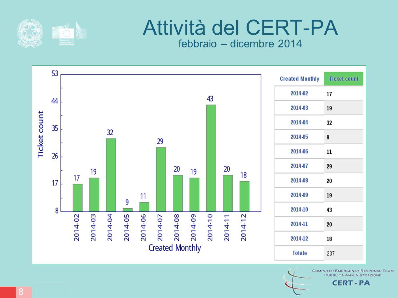 Attività del CERT-PA gennaio – marzo 2015