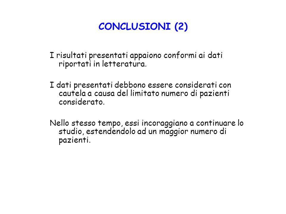 CONCLUSIONI (2) I risultati presentati appaiono conformi ai dati riportati in letteratura.