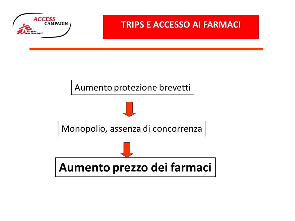 TRIPS E ACCESSO AI FARMACI Aumento prezzo dei farmaci