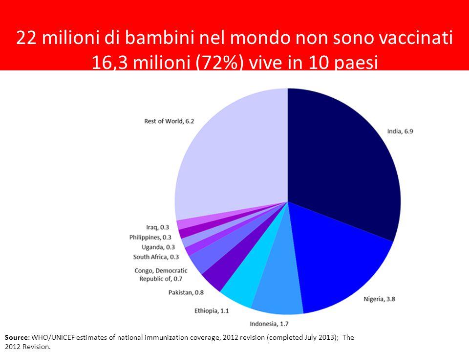 22 milioni di bambini nel mondo non sono vaccinati