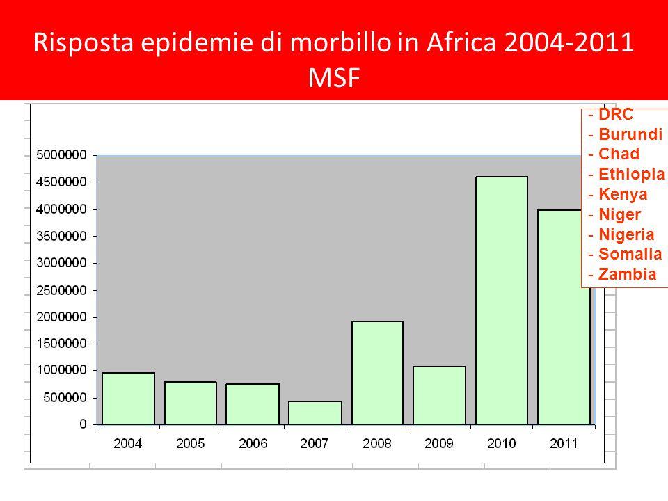 Risposta epidemie di morbillo in Africa 2004-2011