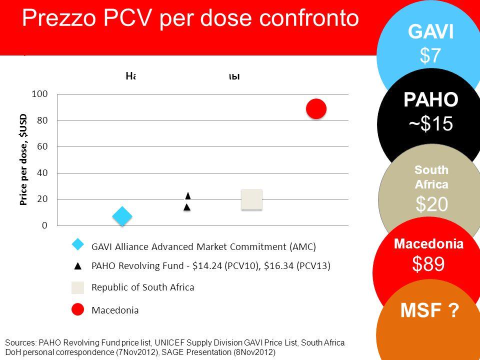 Prezzo PCV per dose confronto