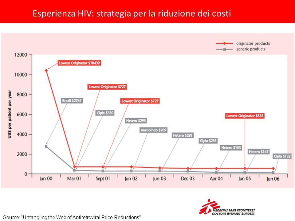 Esperienza HIV: strategia per la riduzione dei costi